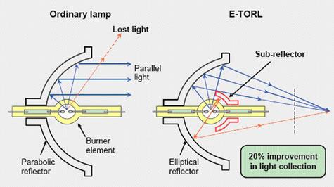 Diagram špeciálna konštrukcia lámp Epson